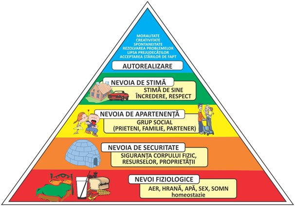 piramida nevoilor in motivatie